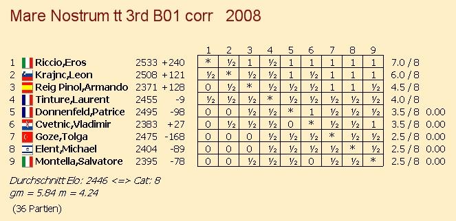 Beispiel einer «Corr»-Turniertabelle (hier das ICCF-Mare-Nostrum-Thematurnier B01 vor zwei Jahren)