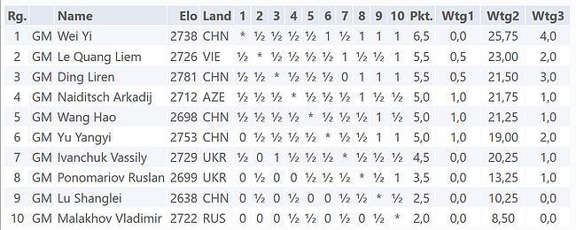 Die Schlussrangliste des GM-Turnier Danzhou 2017 (Wertungen: Wtg1 = Direkte Begegnung, Wtg2 = Sonneborn-Berger-Wertung, Wtg3 = Größere Anzahl Siege)