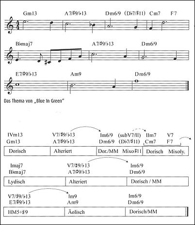 """Stufen- und Skalen-Analyse von """"Blue In Green"""" (Miles Davis)"""